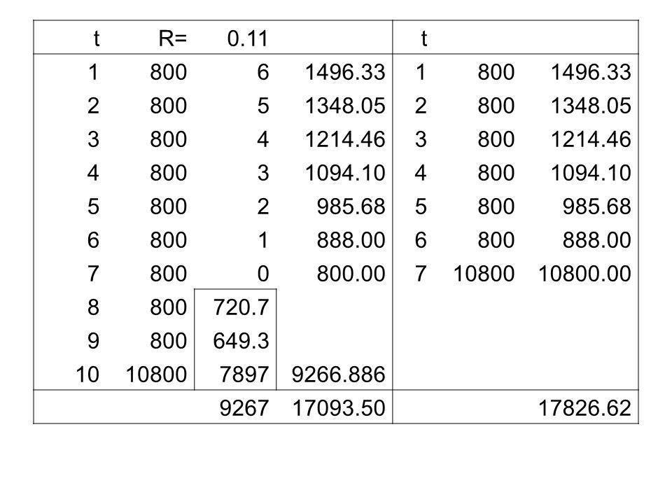 t R= 0.11. 1. 800. 6. 1496.33. 2. 5. 1348.05. 3. 4. 1214.46. 1094.10. 985.68. 888.00.