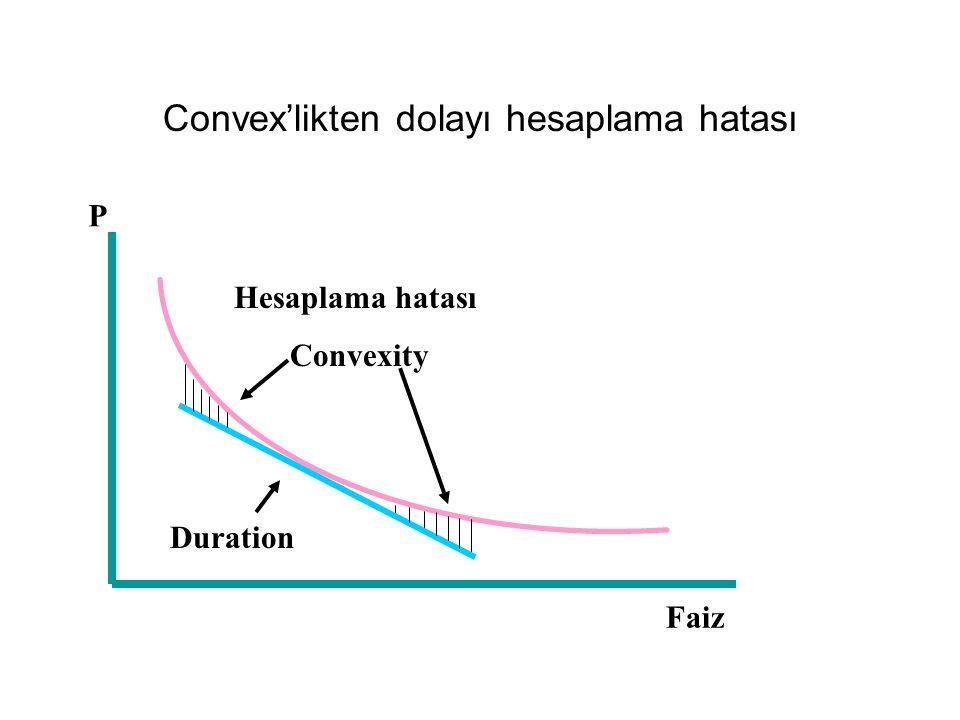 Convex'likten dolayı hesaplama hatası