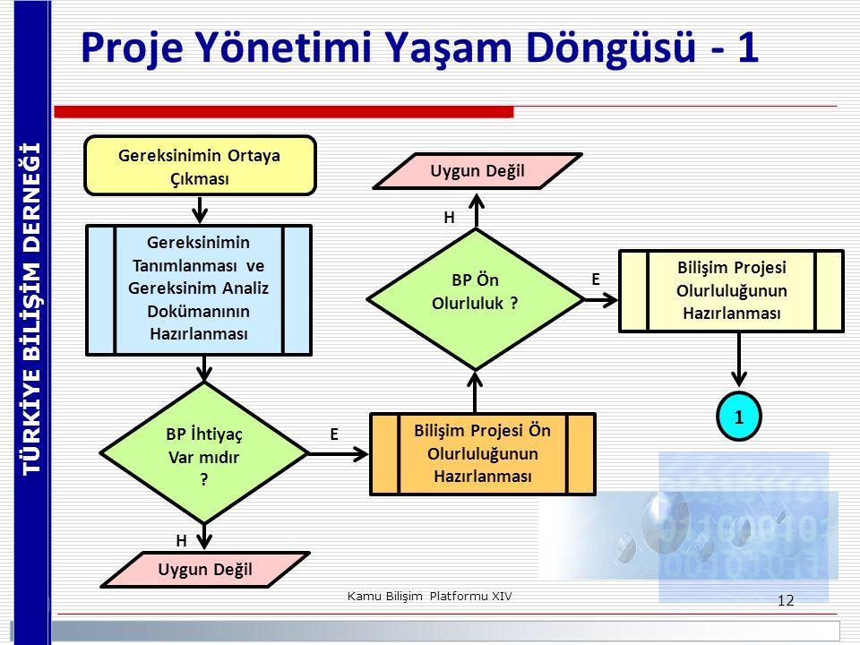 Proje Yönetimi Yaşam Döngüsü - 1