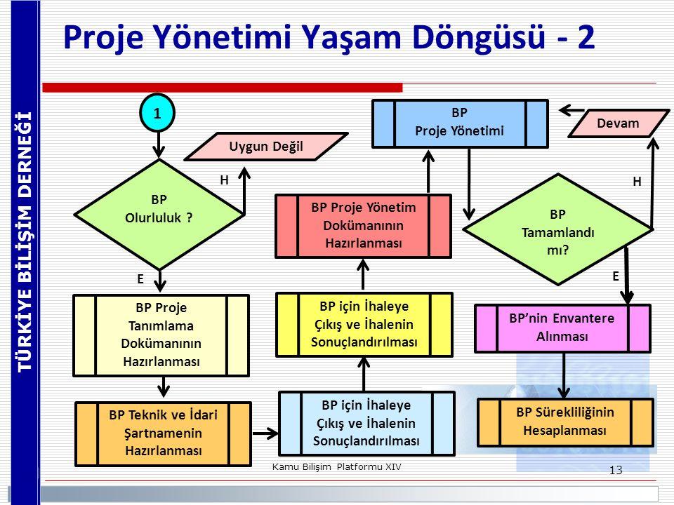 Proje Yönetimi Yaşam Döngüsü - 2