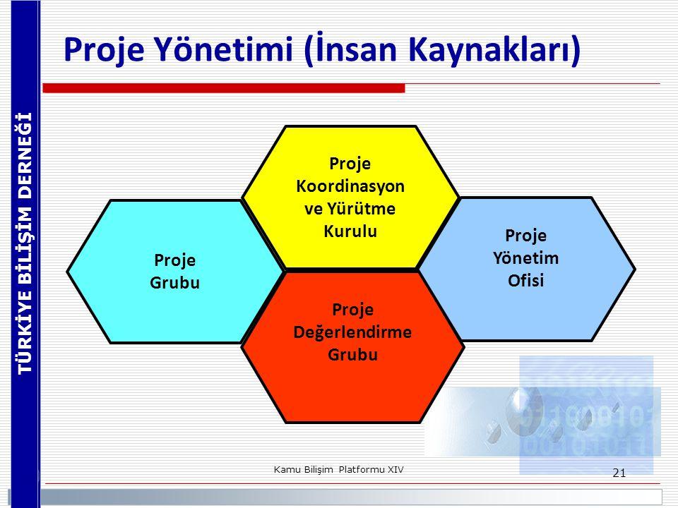 Proje Yönetimi (İnsan Kaynakları)