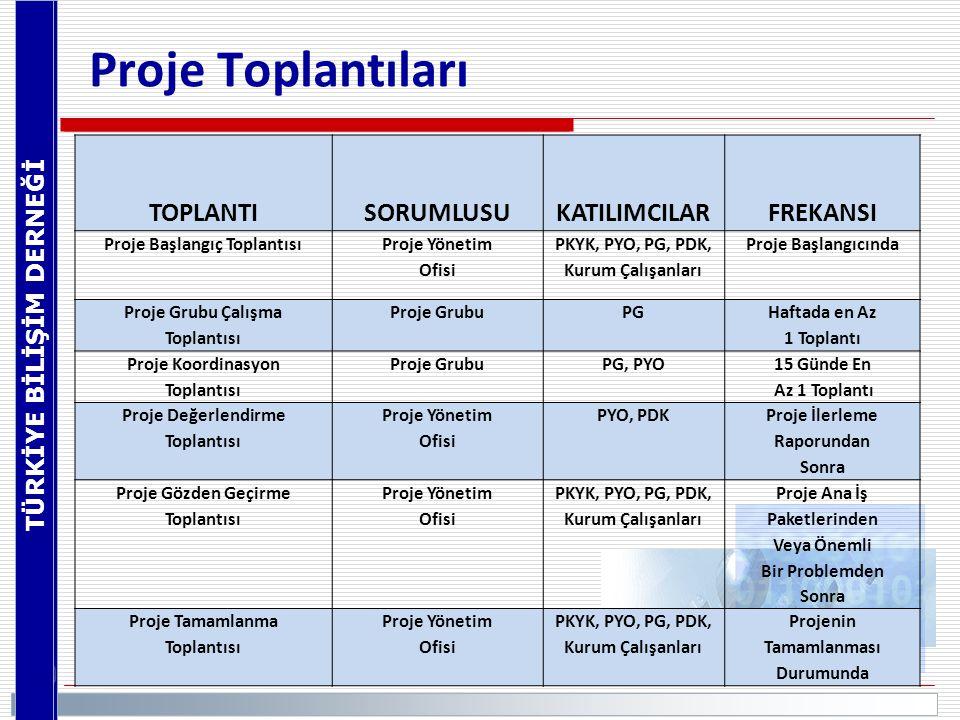 Proje Toplantıları TOPLANTI SORUMLUSU KATILIMCILAR FREKANSI