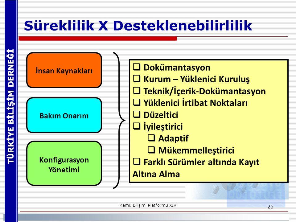 Konfigurasyon Yönetimi