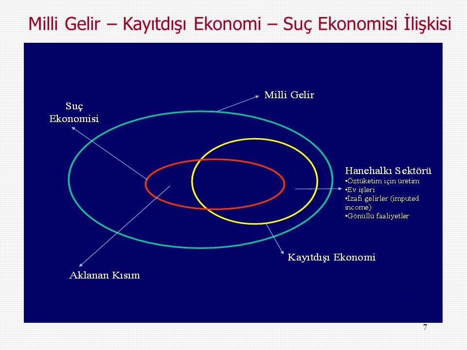 Milli Gelir – Kayıtdışı Ekonomi – Suç Ekonomisi İlişkisi