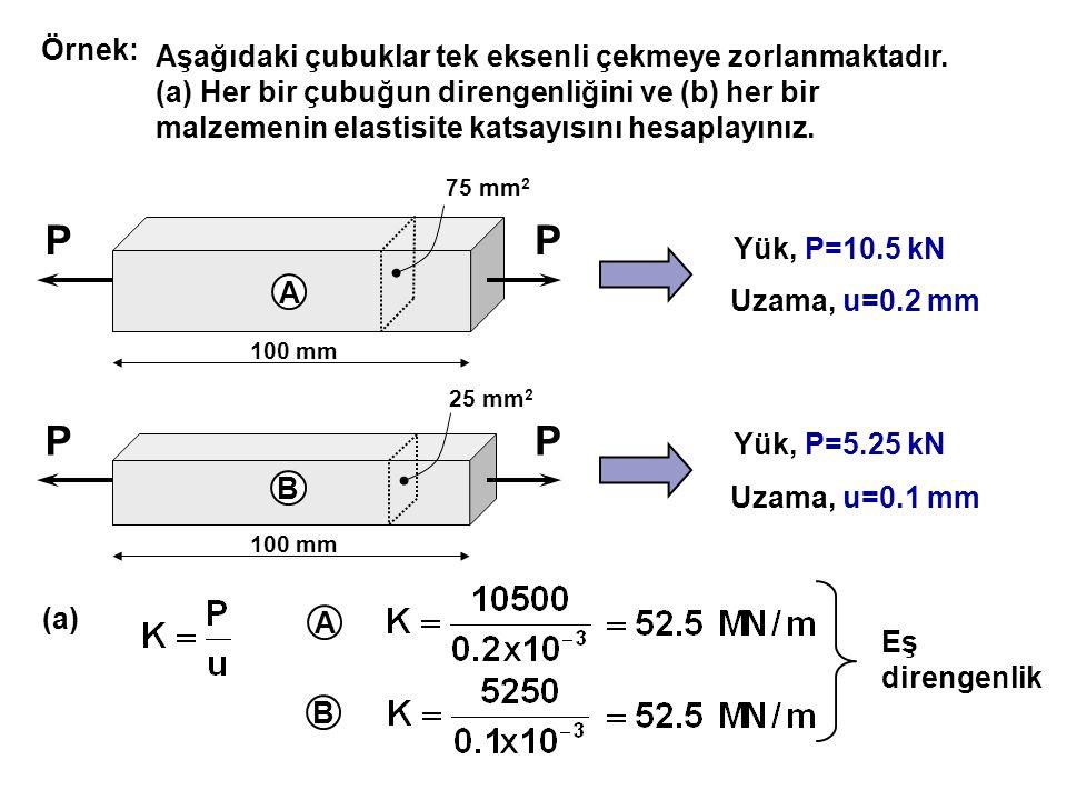 P P Örnek: Aşağıdaki çubuklar tek eksenli çekmeye zorlanmaktadır.