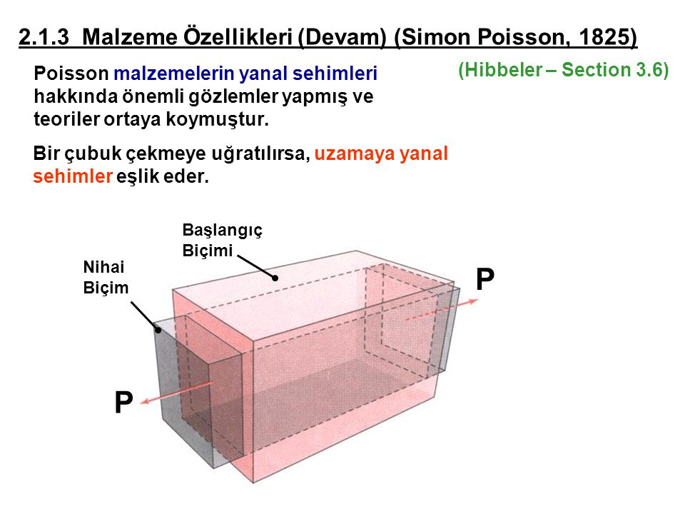 P 2.1.3 Malzeme Özellikleri (Devam) (Simon Poisson, 1825)