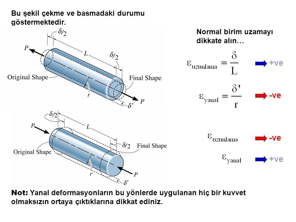 +ve -ve -ve +ve Bu şekil çekme ve basmadaki durumu göstermektedir.