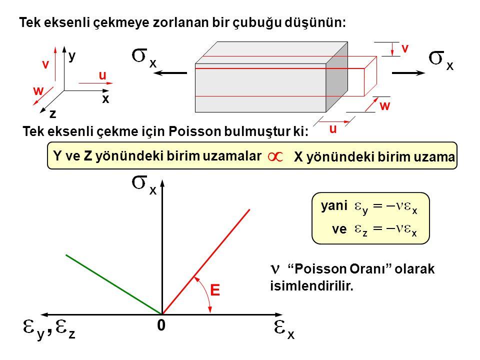 n Poisson Oranı olarak isimlendirilir.
