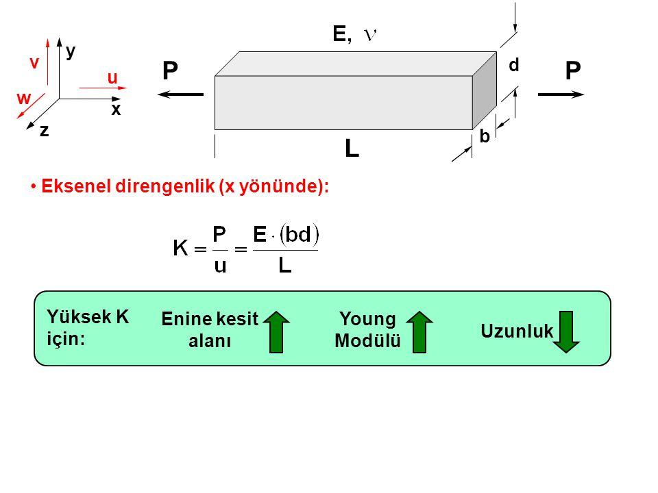 P P L y v d u w x z b Eksenel direngenlik (x yönünde): Yüksek K için: