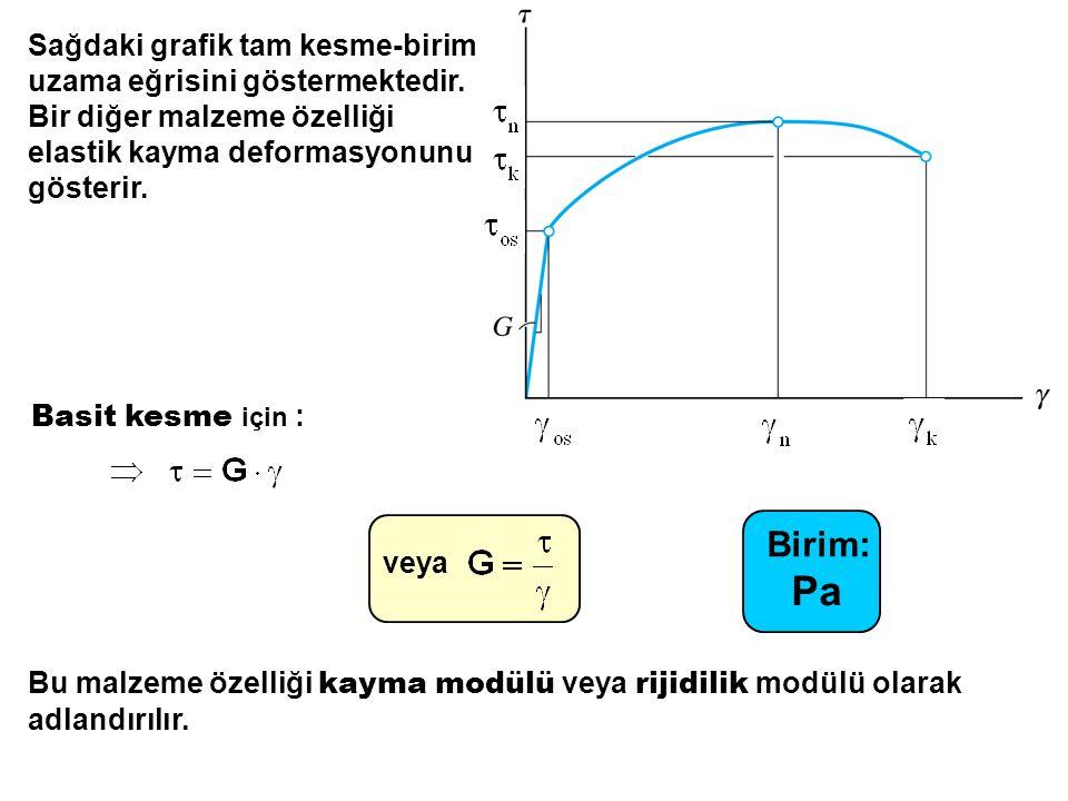Sağdaki grafik tam kesme-birim uzama eğrisini göstermektedir