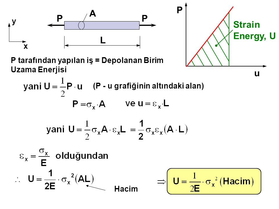 P A P Strain Energy, U L u y x