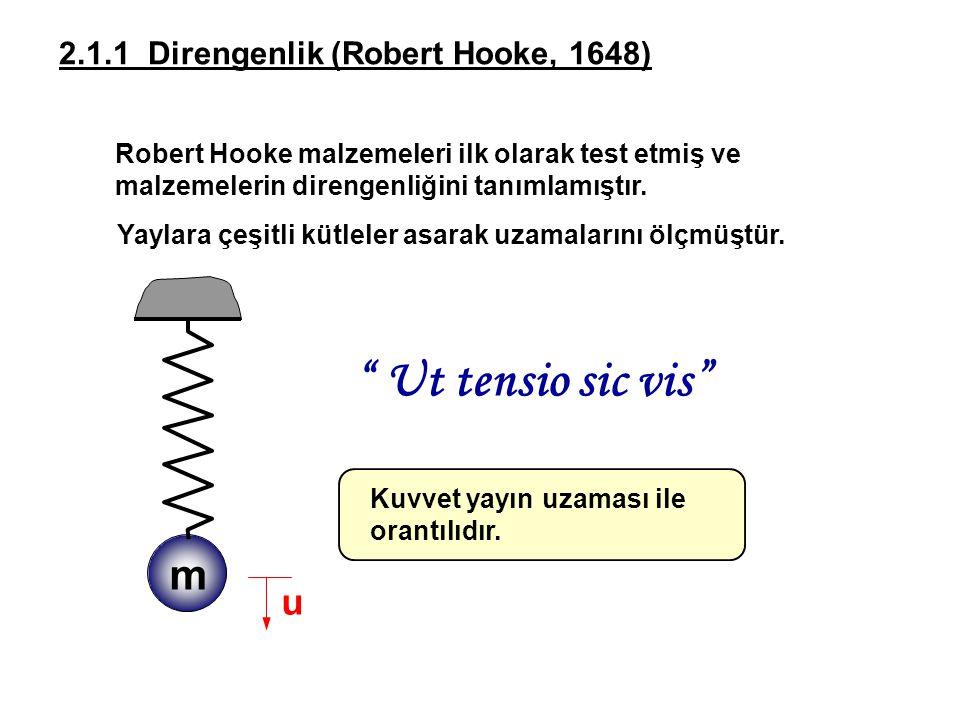 Ut tensio sic vis m u 2.1.1 Direngenlik (Robert Hooke, 1648)