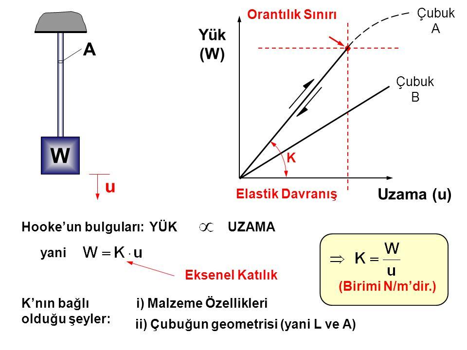 W A u Yük (W) Uzama (u) Orantılık Sınırı Çubuk A Çubuk B K