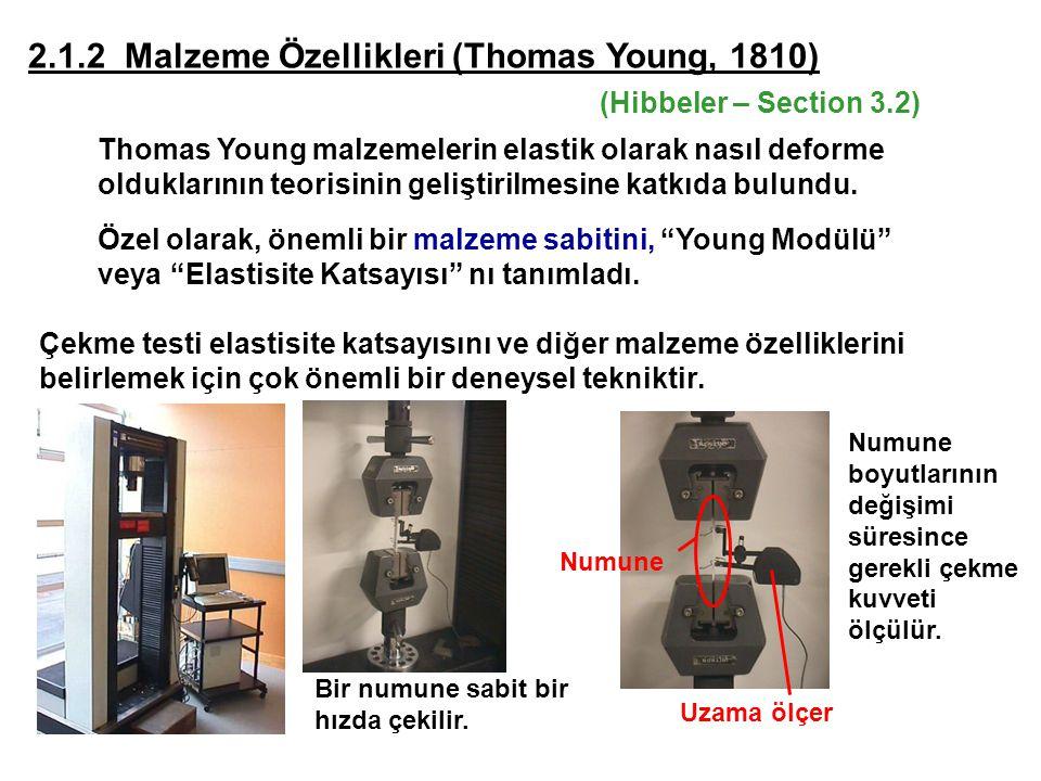 2.1.2 Malzeme Özellikleri (Thomas Young, 1810)