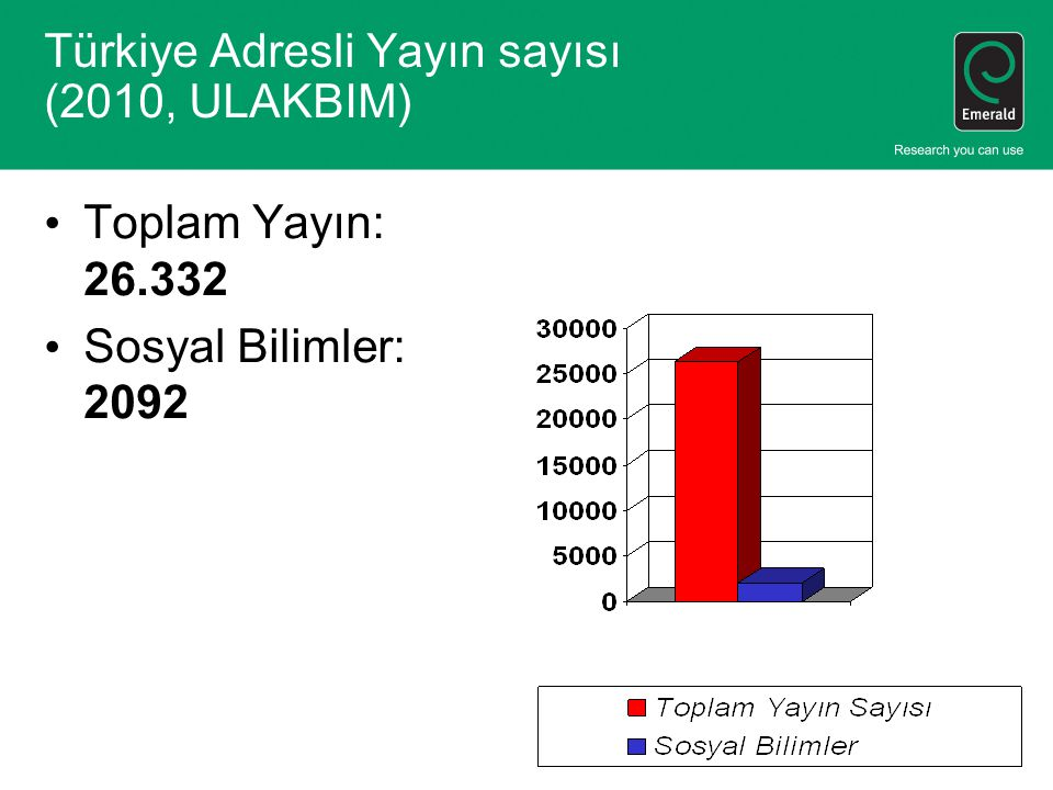 Türkiye Adresli Yayın sayısı (2010, ULAKBIM)