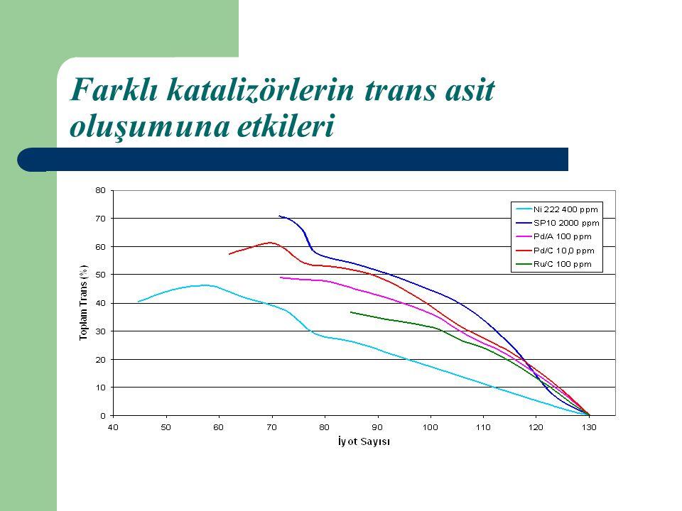 Farklı katalizörlerin trans asit oluşumuna etkileri