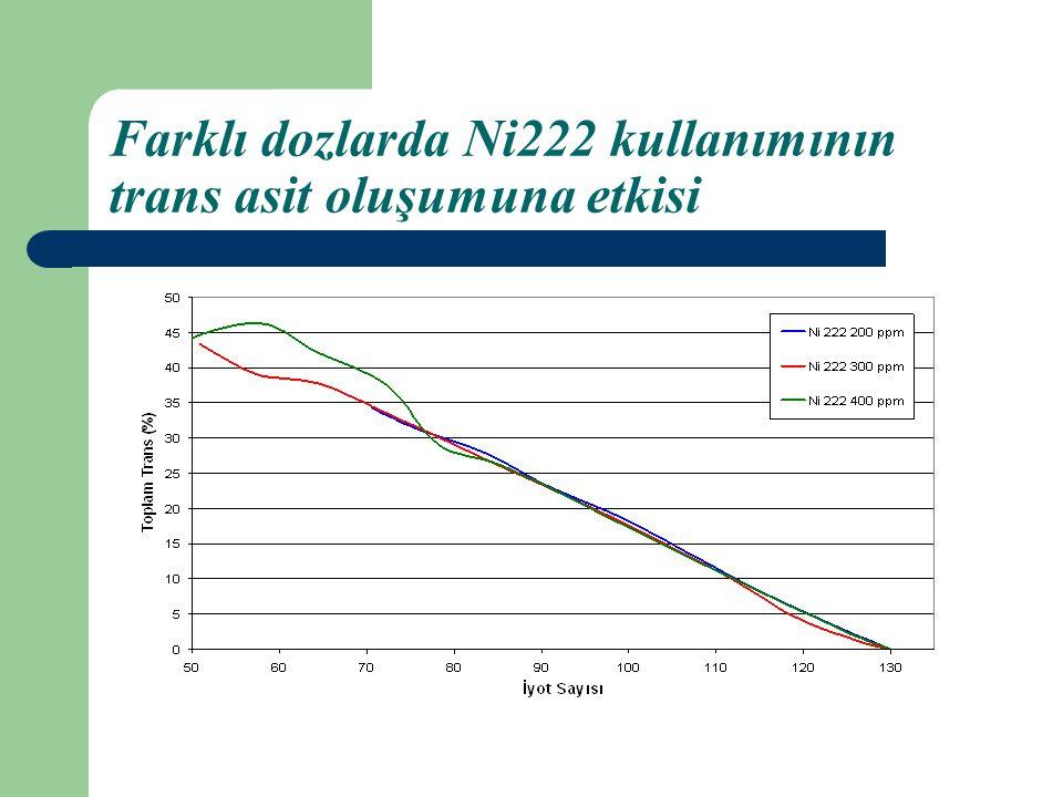 Farklı dozlarda Ni222 kullanımının trans asit oluşumuna etkisi