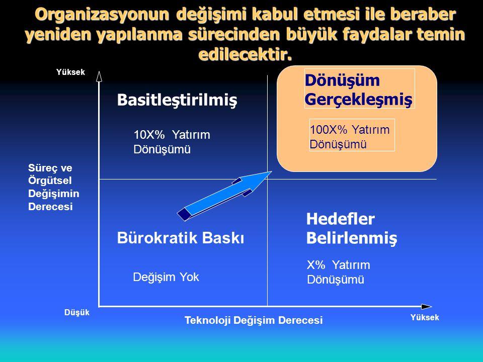 Organizasyonun değişimi kabul etmesi ile beraber yeniden yapılanma sürecinden büyük faydalar temin edilecektir.