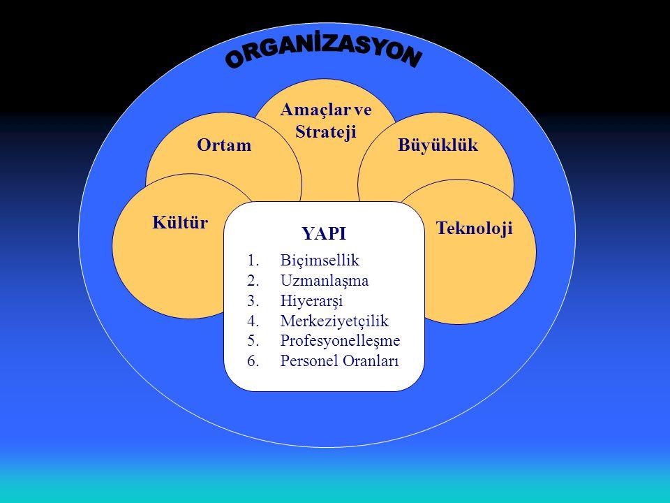 ORGANİZASYON Amaçlar ve Strateji Ortam Büyüklük Kültür Teknoloji YAPI