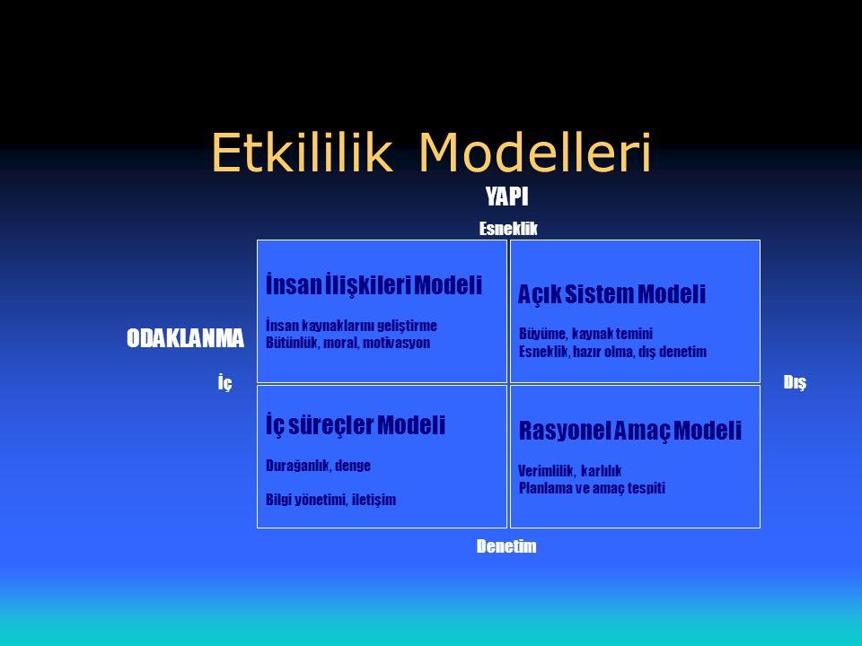 Etkililik Modelleri YAPI İnsan İlişkileri Modeli Açık Sistem Modeli