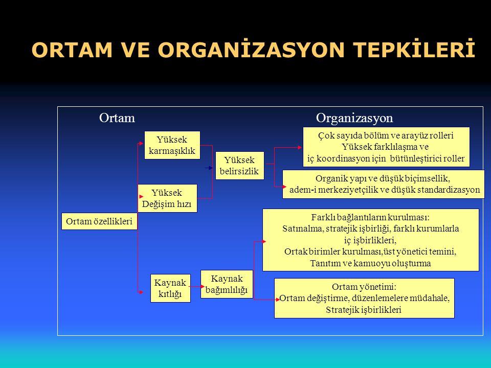 ORTAM VE ORGANİZASYON TEPKİLERİ