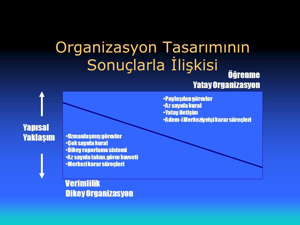 Organizasyon Tasarımının Sonuçlarla İlişkisi