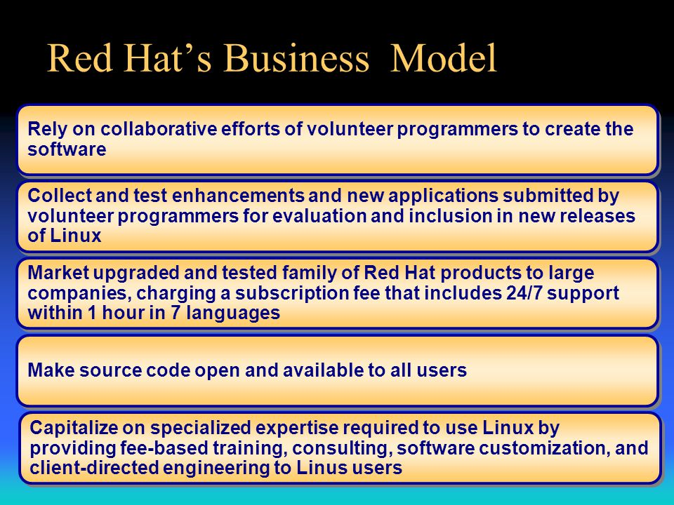 Red Hat's Business Model