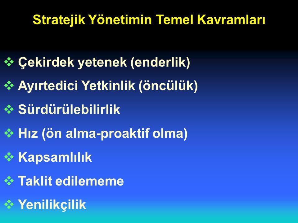 Stratejik Yönetimin Temel Kavramları