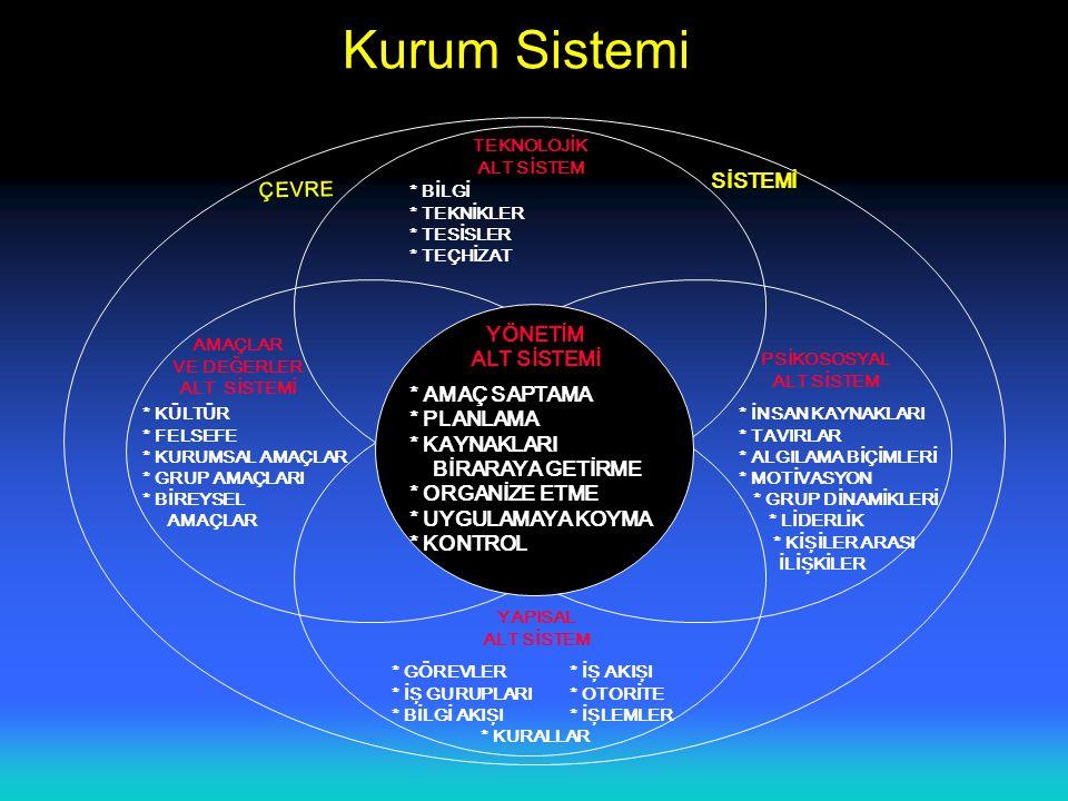 Kurum Sistemi SİSTEMİ ÇEVRE YÖNETİM ALT SİSTEMİ * AMAÇ SAPTAMA