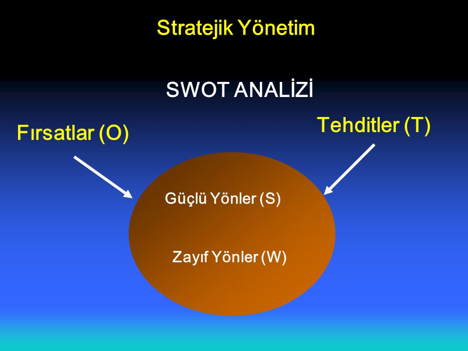 Stratejik Yönetim SWOT ANALİZİ