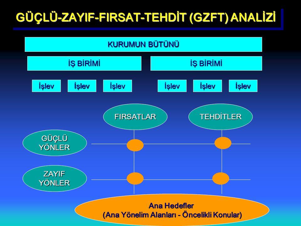GÜÇLÜ-ZAYIF-FIRSAT-TEHDİT (GZFT) ANALİZİ