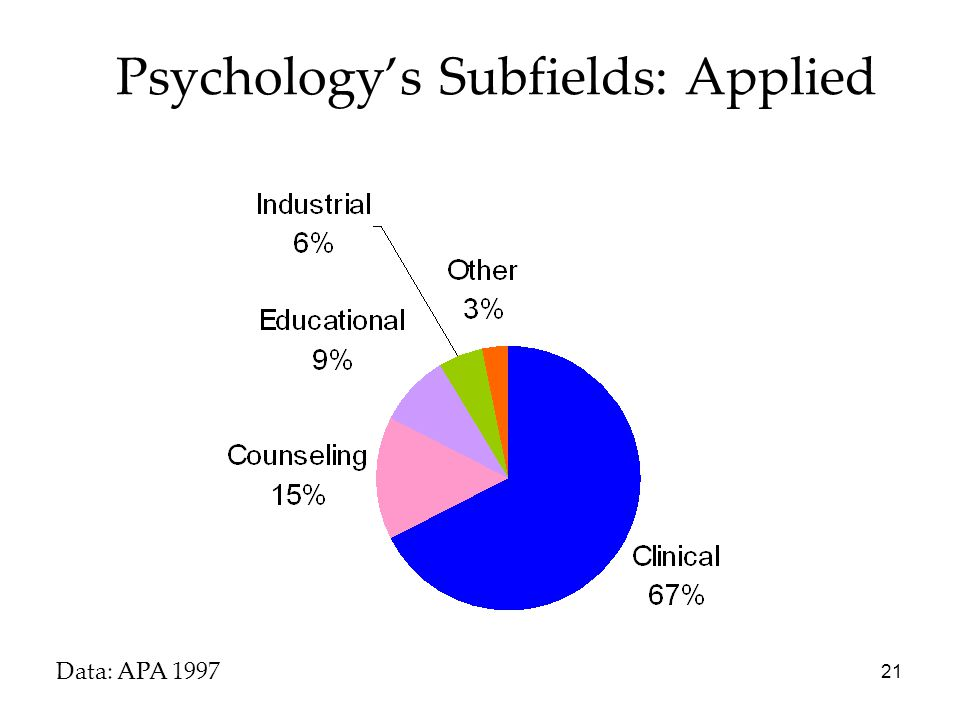 Psychology's Subfields: Applied