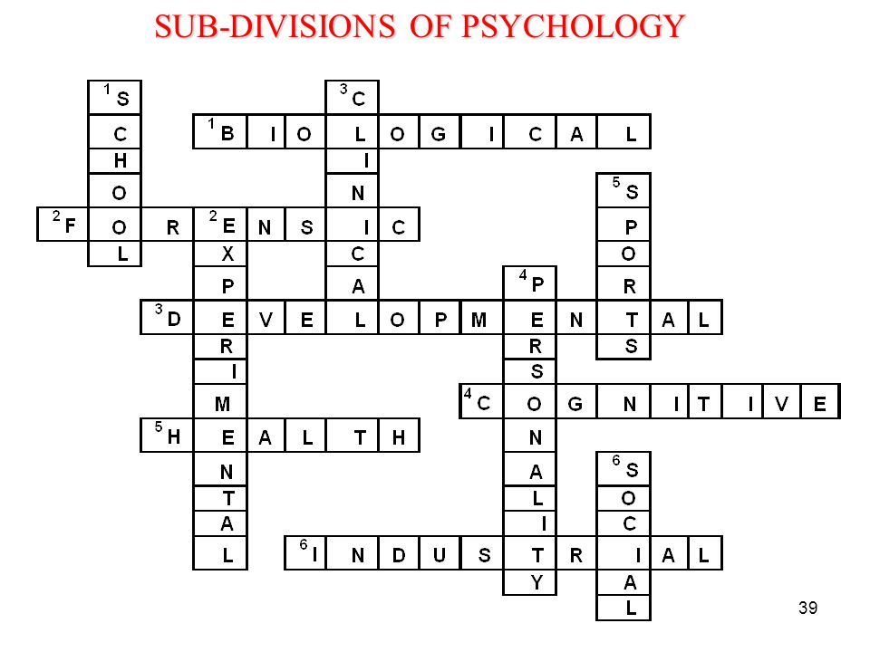 SUB-DIVISIONS OF PSYCHOLOGY