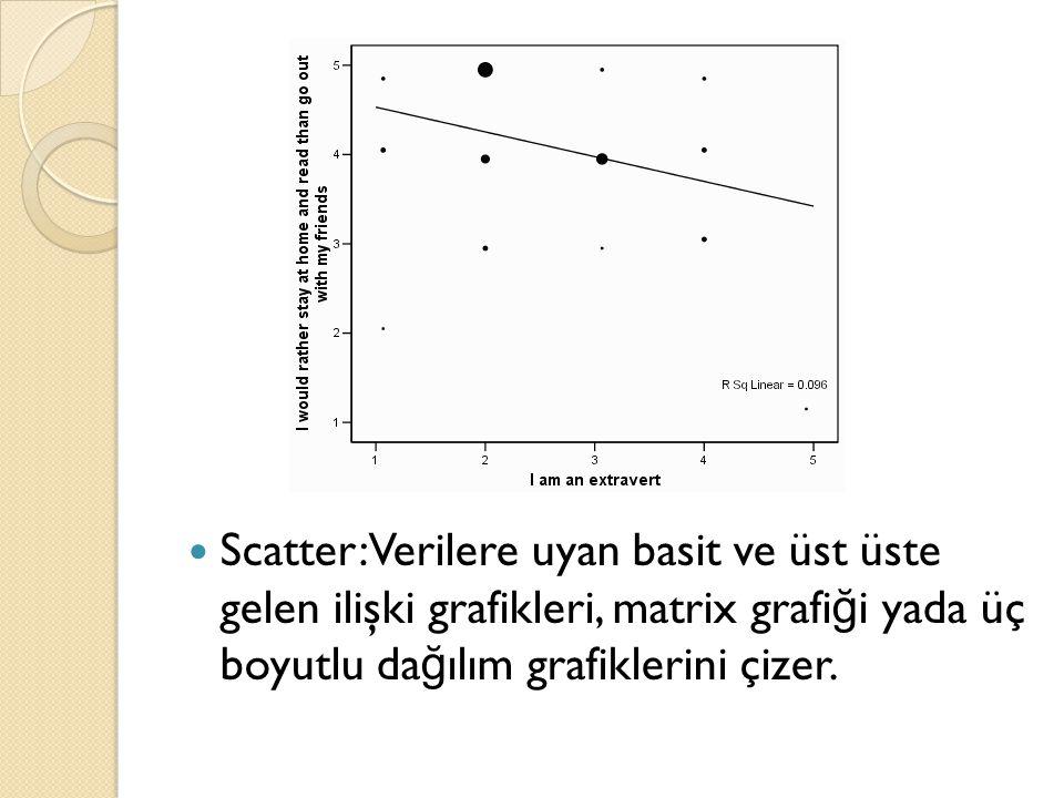 Scatter: Verilere uyan basit ve üst üste gelen ilişki grafikleri, matrix grafiği yada üç boyutlu dağılım grafiklerini çizer.
