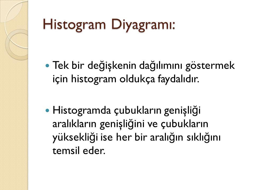 Histogram Diyagramı: Tek bir değişkenin dağılımını göstermek için histogram oldukça faydalıdır.