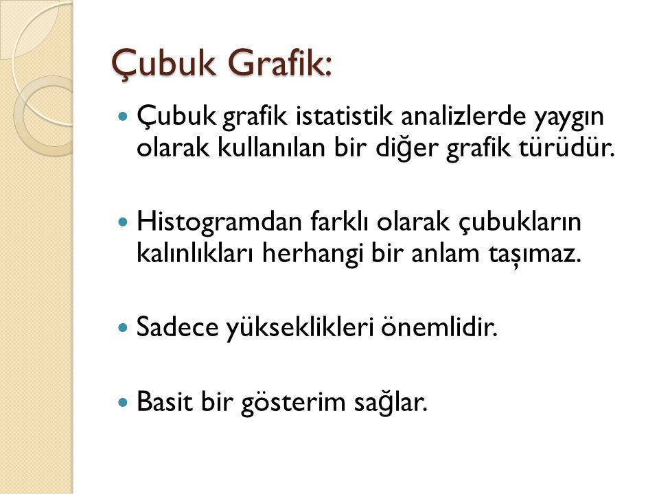 Çubuk Grafik: Çubuk grafik istatistik analizlerde yaygın olarak kullanılan bir diğer grafik türüdür.