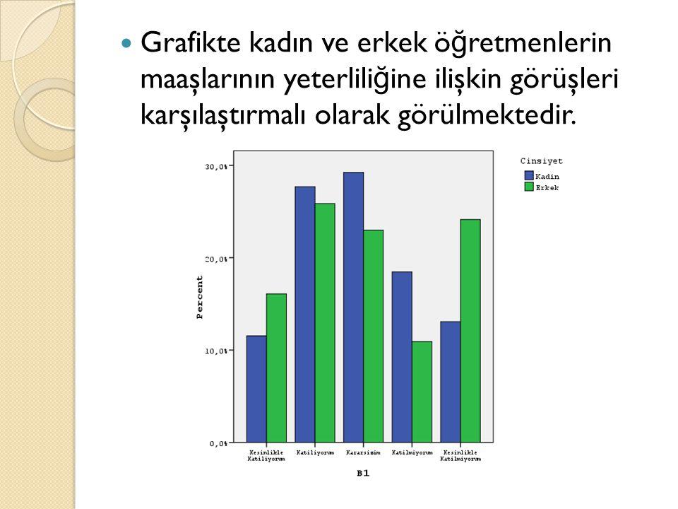 Grafikte kadın ve erkek öğretmenlerin maaşlarının yeterliliğine ilişkin görüşleri karşılaştırmalı olarak görülmektedir.