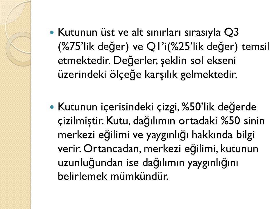 Kutunun üst ve alt sınırları sırasıyla Q3 (%75'lik değer) ve Q1'i(%25'lik değer) temsil etmektedir. Değerler, şeklin sol ekseni üzerindeki ölçeğe karşılık gelmektedir.