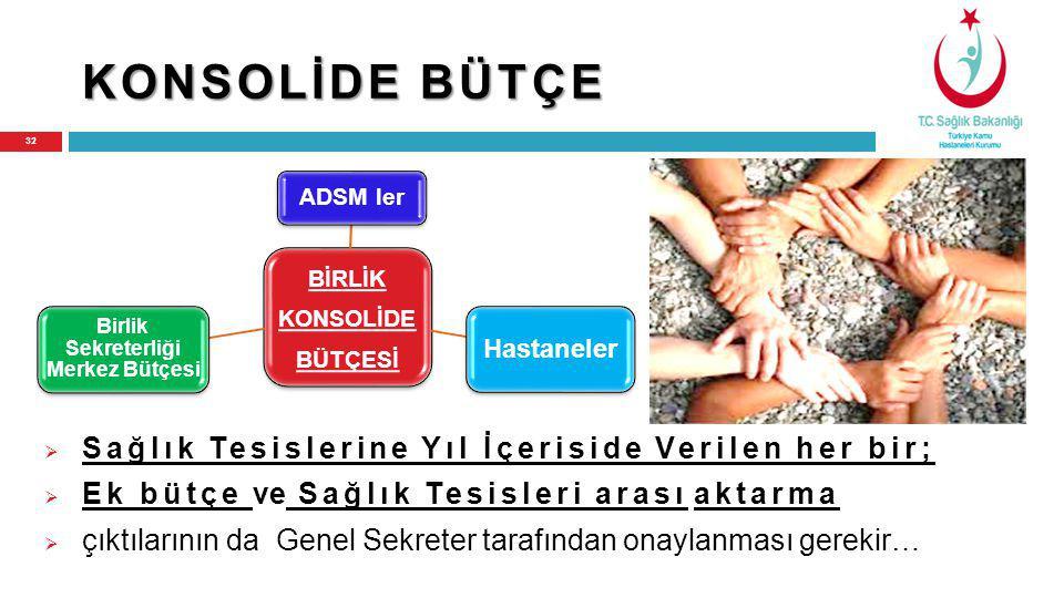 BİRLİK KONSOLİDE BÜTÇESİ Birlik Sekreterliği Merkez Bütçesi