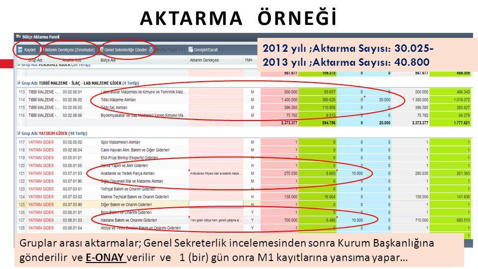 AKTARMA ÖRNEĞİ 2012 yılı ;Aktarma Sayısı: 30.025-
