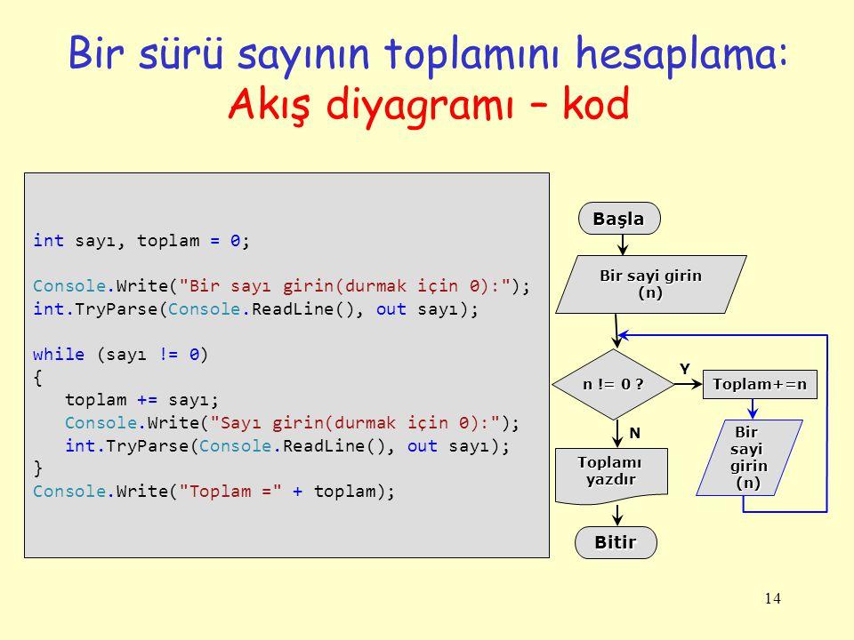 Bir sürü sayının toplamını hesaplama: Akış diyagramı – kod