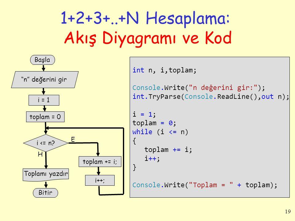 1+2+3+..+N Hesaplama: Akış Diyagramı ve Kod