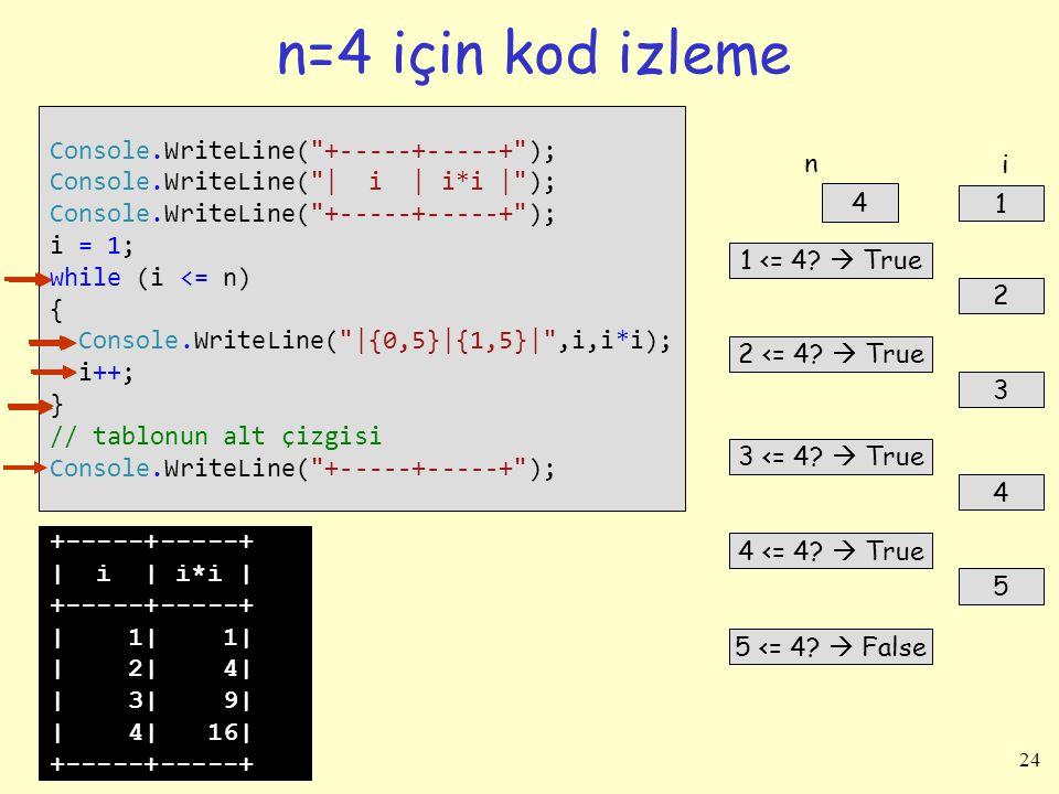 n=4 için kod izleme Console.WriteLine( +-----+-----+ );