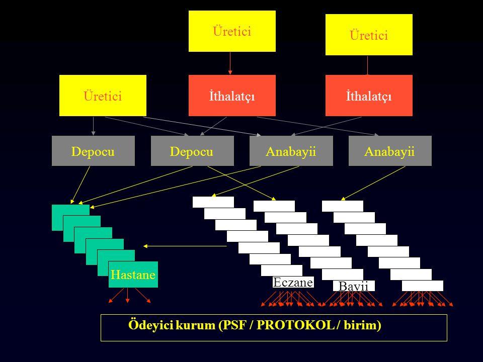 Ödeyici kurum (PSF / PROTOKOL / birim)