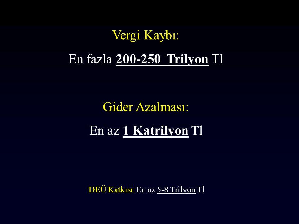 Vergi Kaybı: En fazla 200-250 Trilyon Tl Gider Azalması: