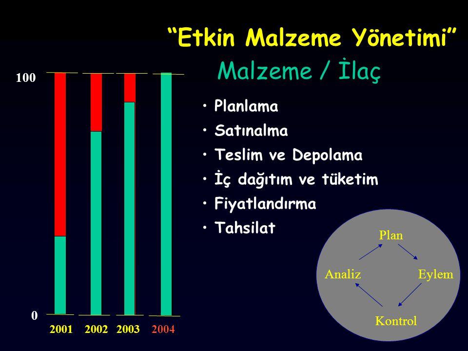 Etkin Malzeme Yönetimi