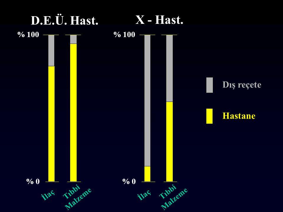 D.E.Ü. Hast. X - Hast. İlaç İlaç Dış reçete Hastane % 100 % 100 % 0