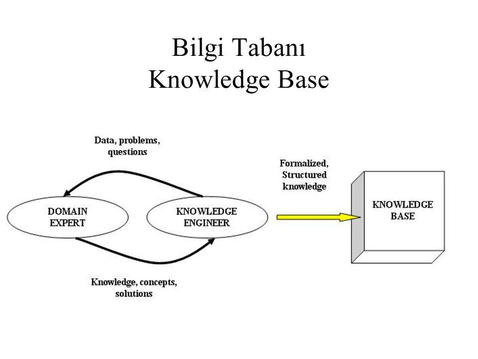 Bilgi Tabanı Knowledge Base