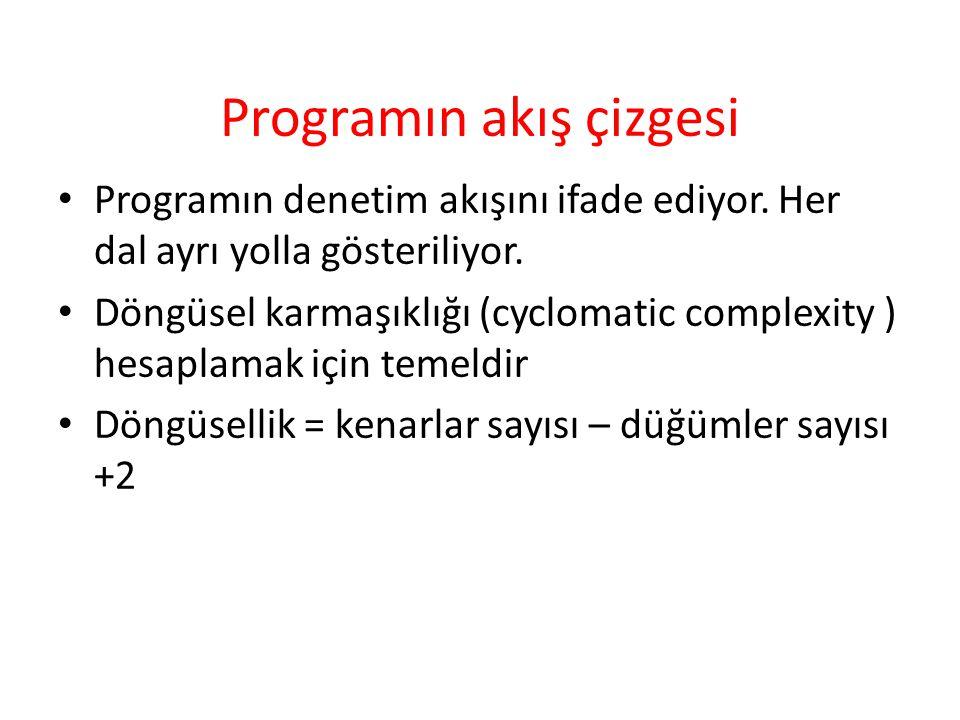 Programın akış çizgesi
