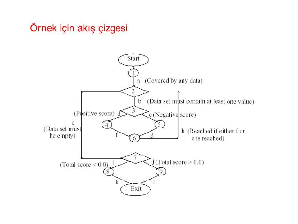 Örnek için akış çizgesi